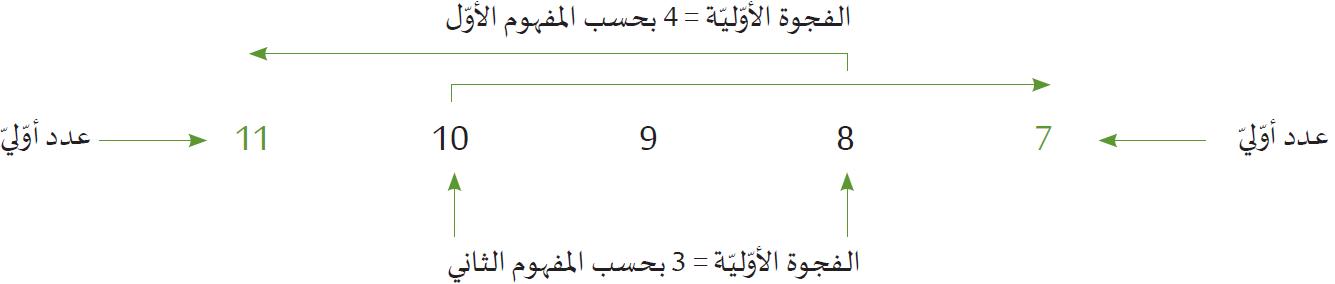 الأعداد الأولية